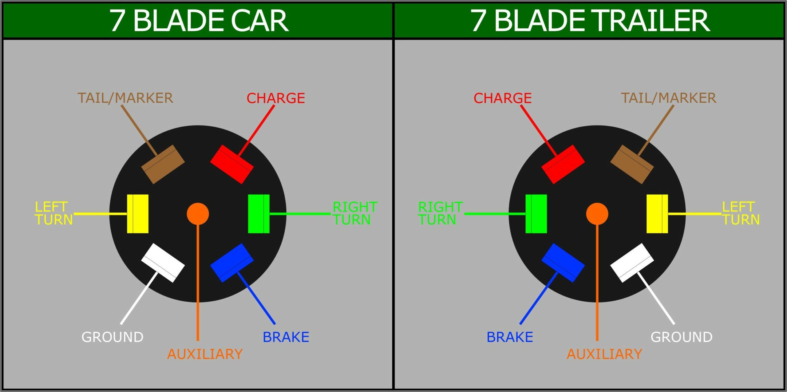 7 Blade Rv Plug Wiring Diagram