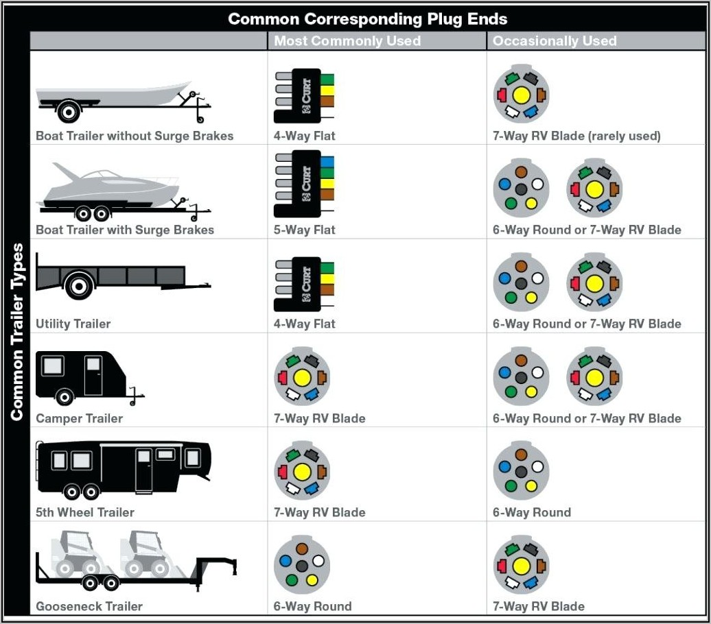 7 Pin Trailer Plug Wiring Diagram Ford