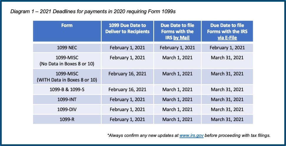Due Date For Filing Form 1099 Misc