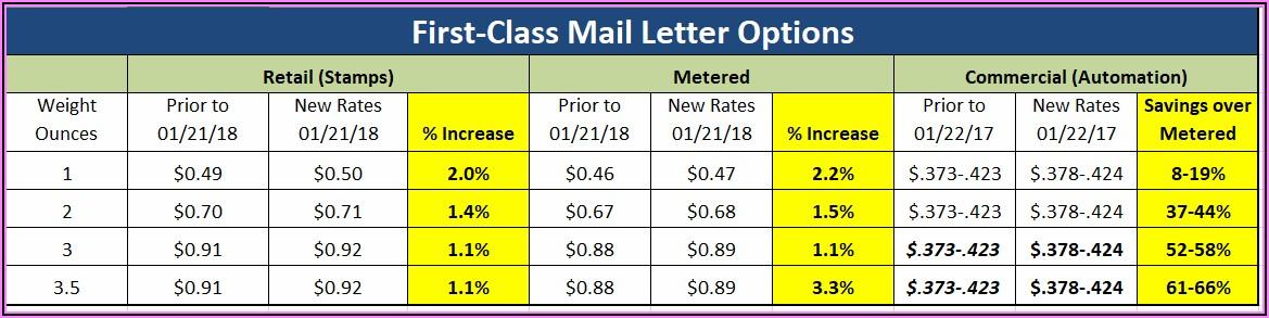 Large Envelope Postage Rates 2020