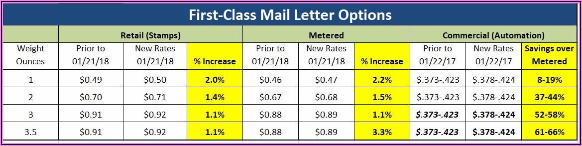 Usps Postage Rates 2019 Padded Envelope