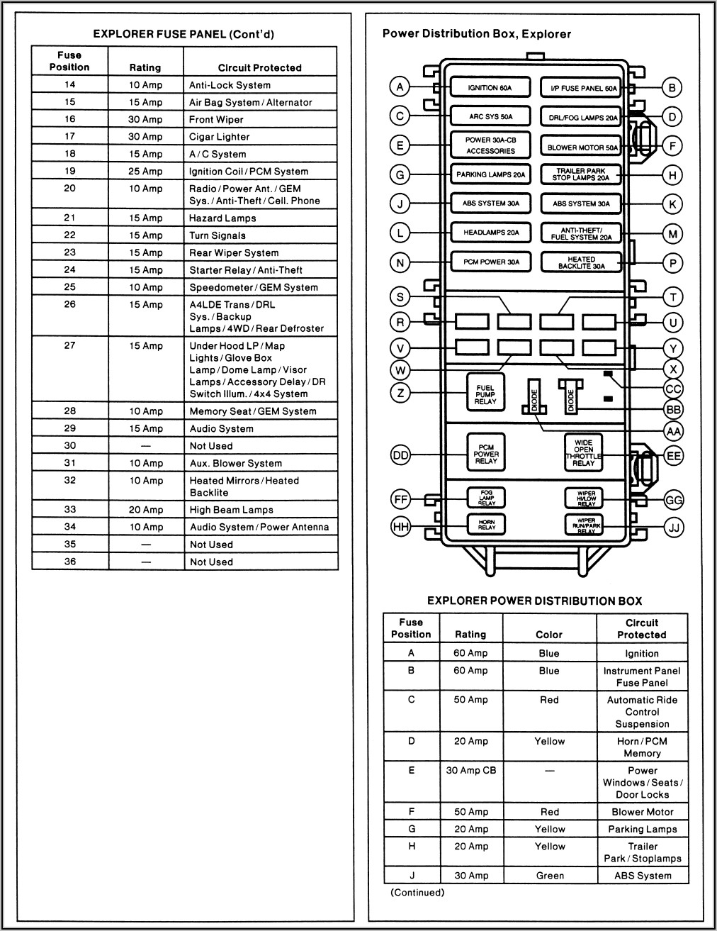 2002 Ford Explorer Fuse Panel Layout