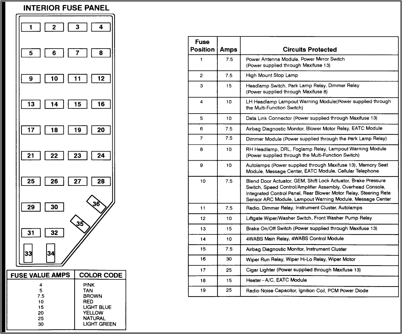 2002 Ford Explorer Interior Fuse Box Diagram