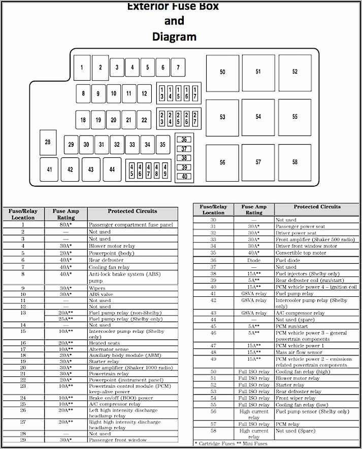 2006 Ford F150 4.6 Fuse Box Diagram