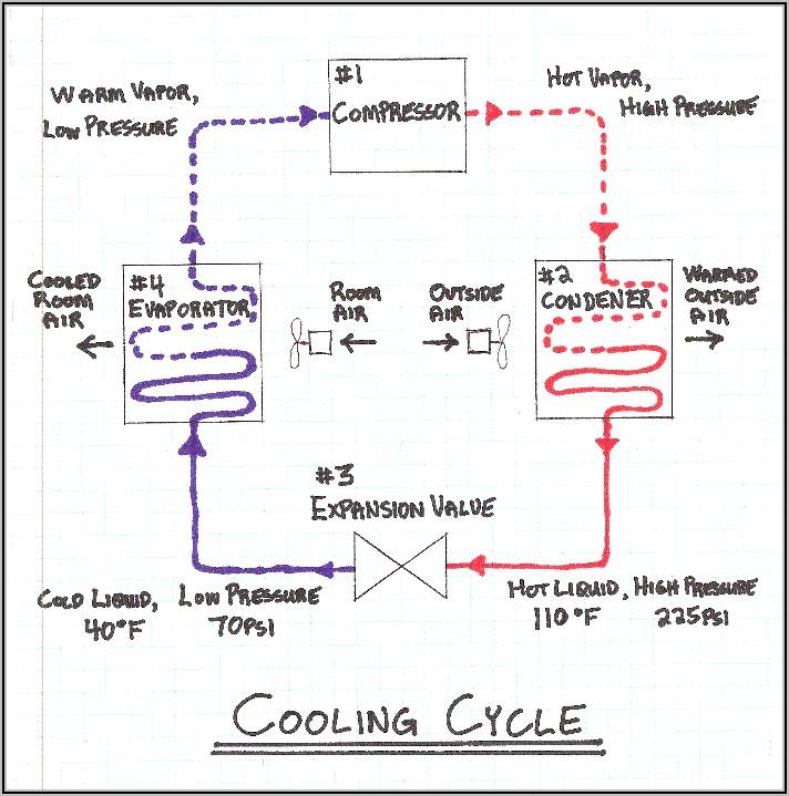 Air Conditioner Cycle Diagram Pdf