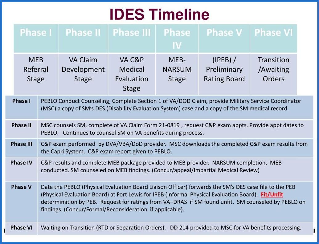Army Med Board Timeline 2019