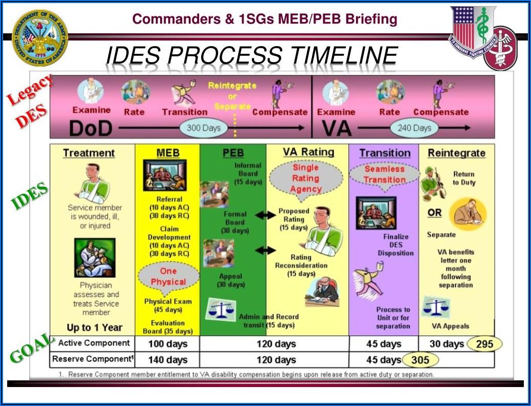 Army Med Board Timeline