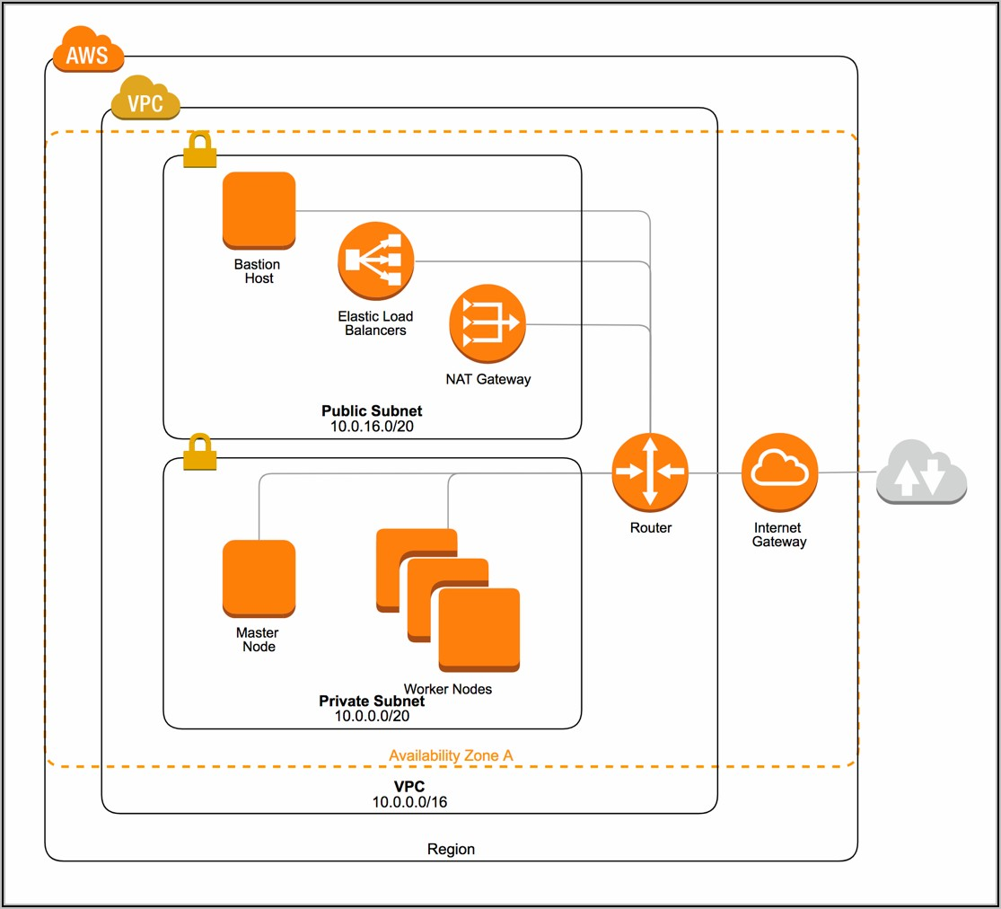 Aws Kubernetes Cluster Architecture Diagram
