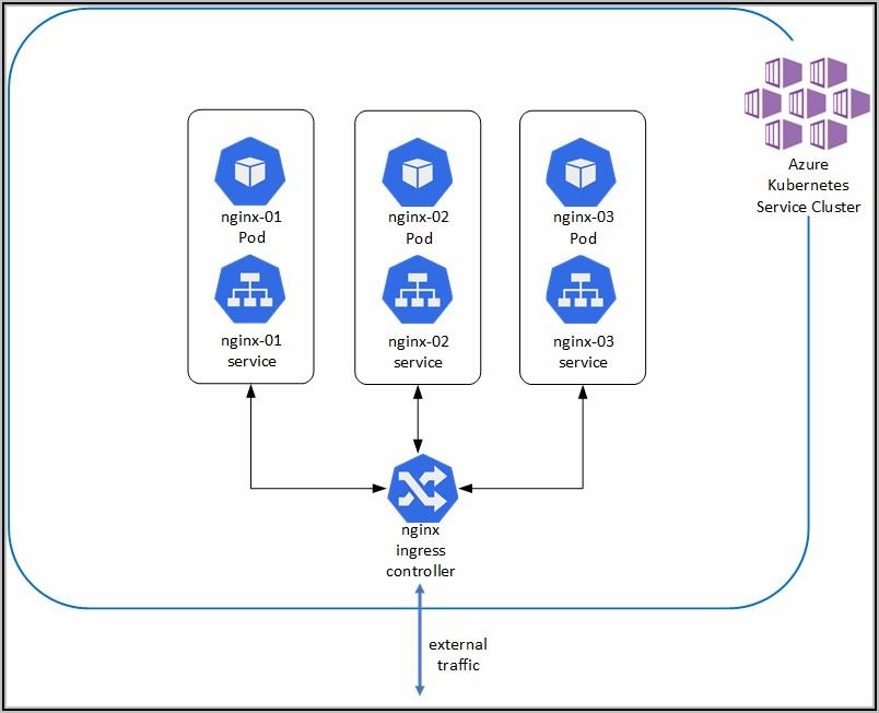 Azure Kubernetes Architecture Diagram
