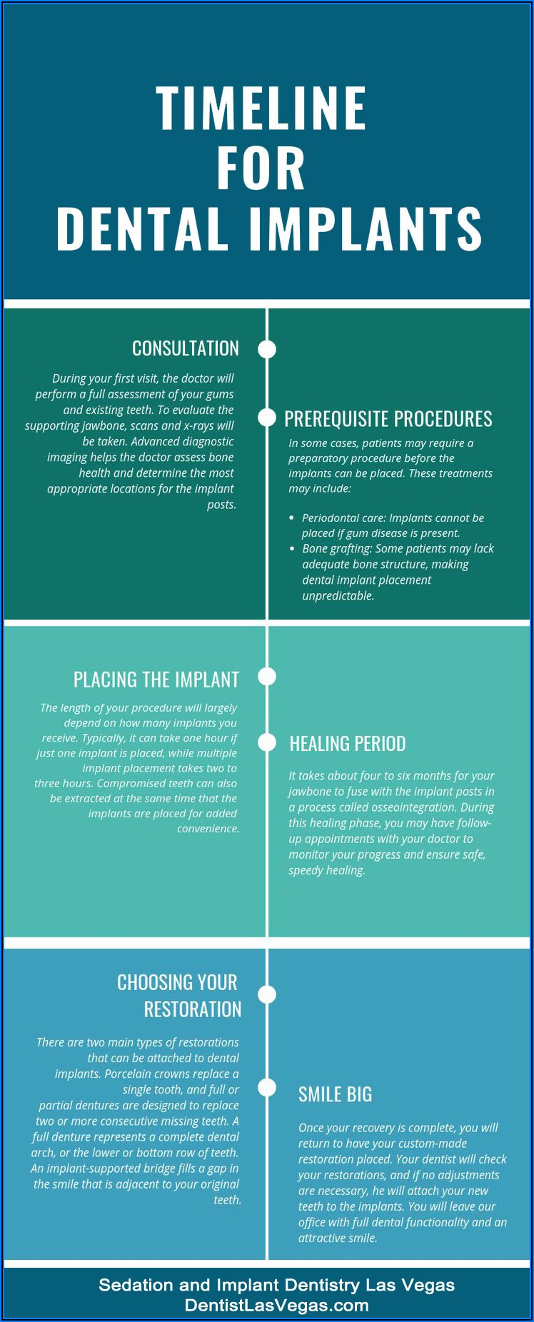 Bone Grafting Dental Implant Process Timeline