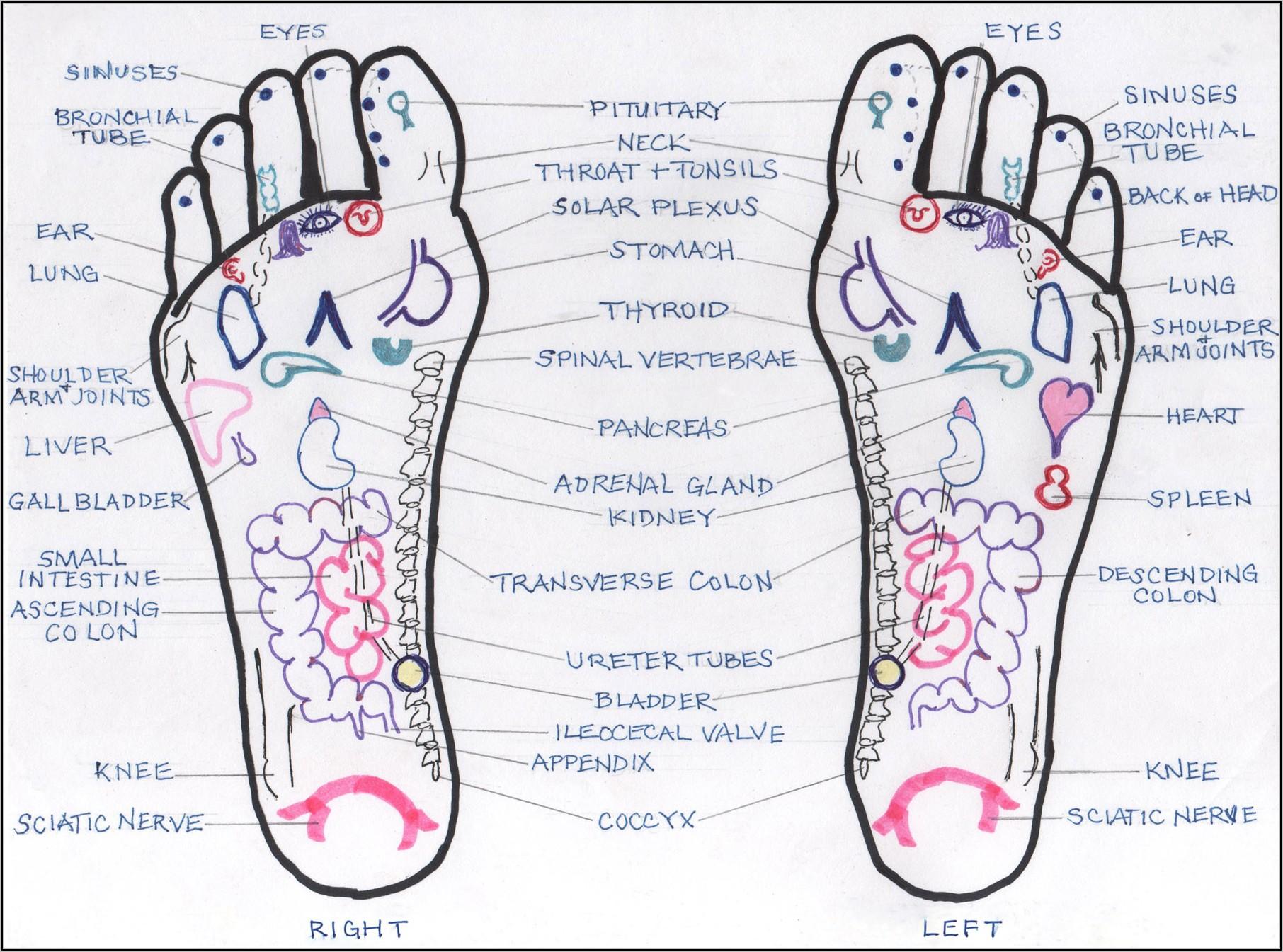 Bottom Of Foot Pain Chart