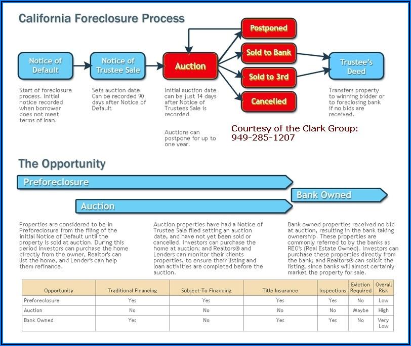 California Foreclosure Timeline Chart