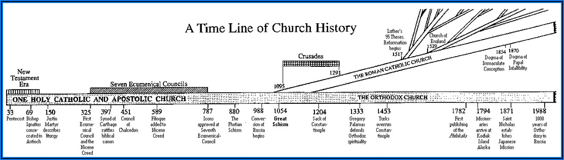 Canonization Of The Bible Timeline
