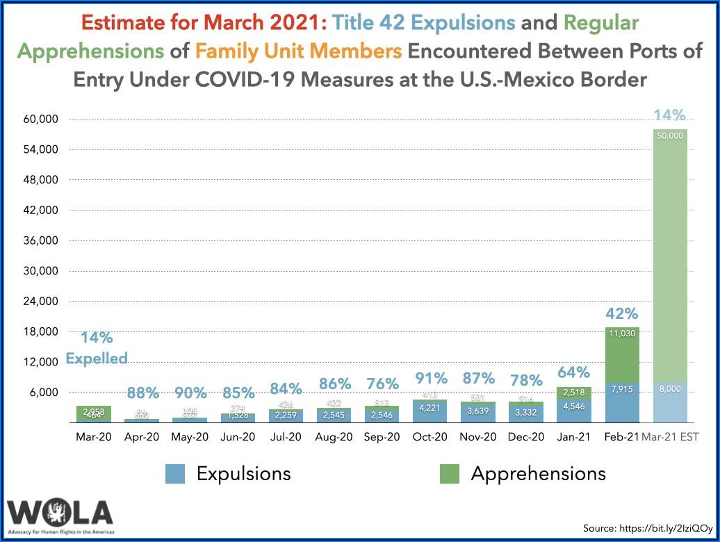 Cbp Background Investigation Timeline 2020