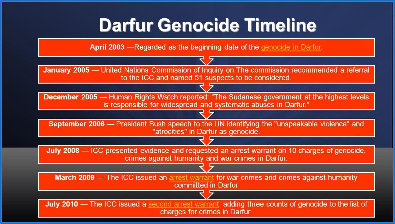 Darfur Genocide Timeline 2018