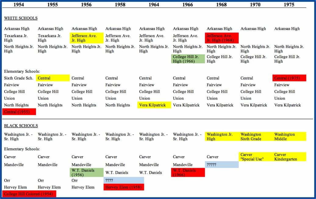 Desegregation Of Schools Timeline