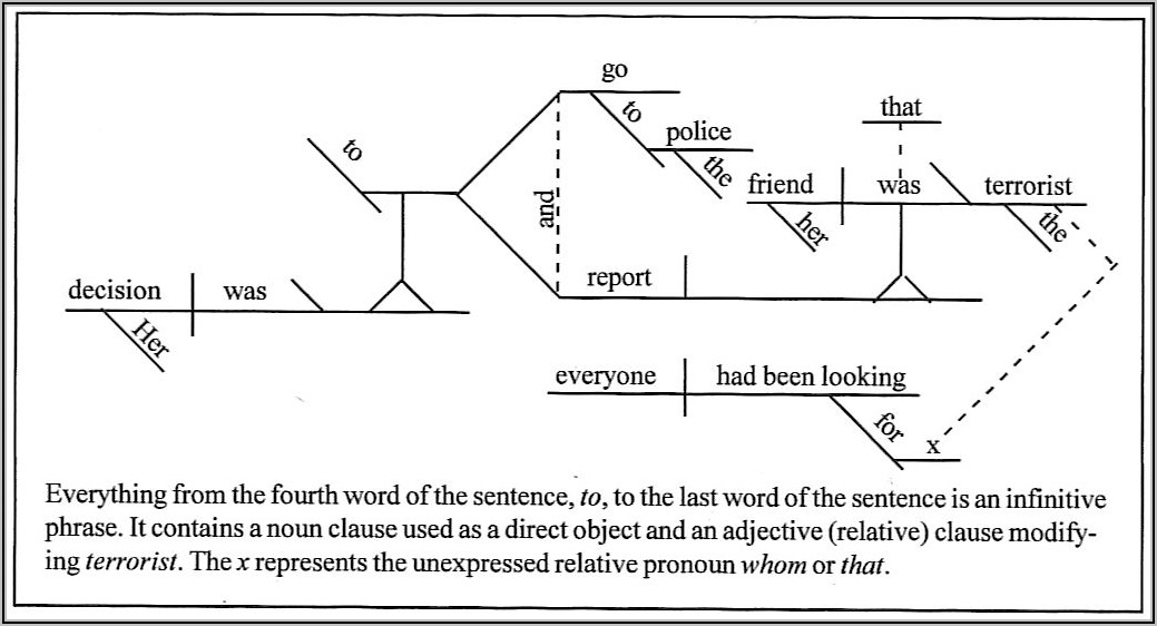 Diagramming Sentences Worksheets High School