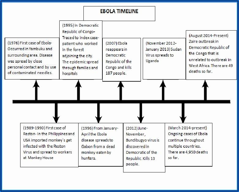 Ebola Epidemic 2014 Timeline