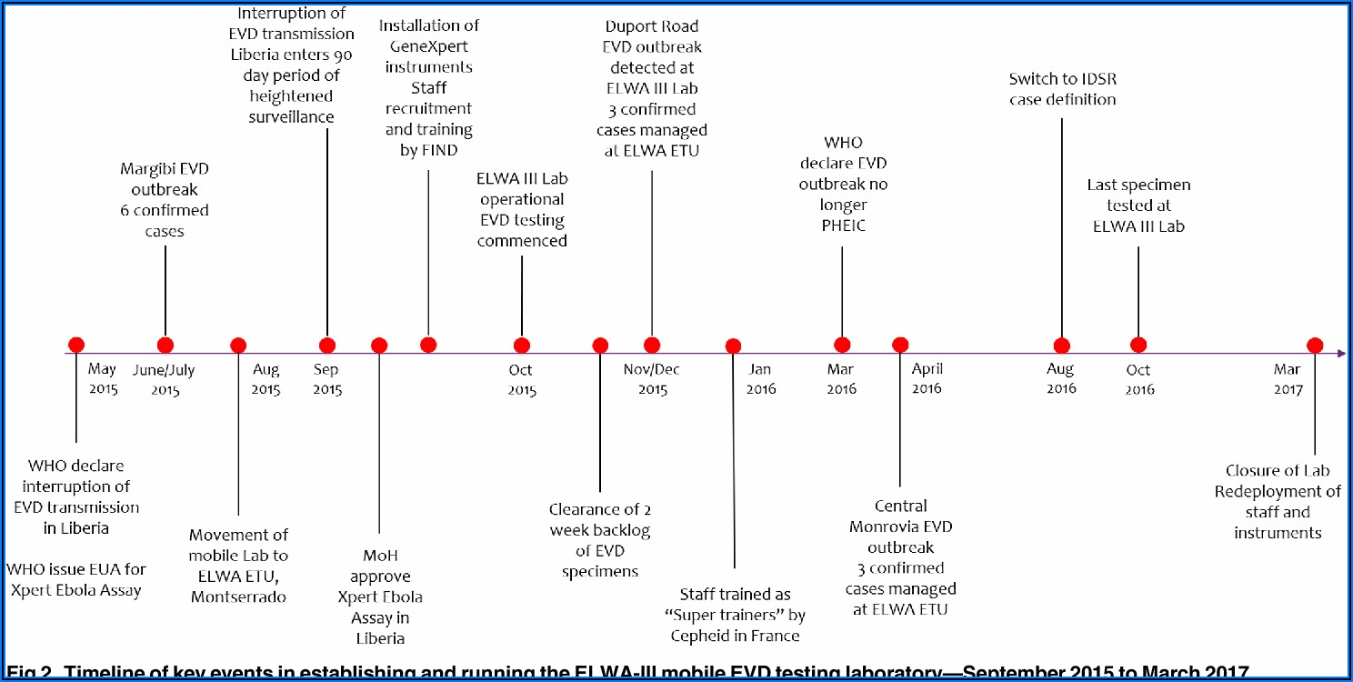 Ebola Virus Outbreak 2014 Timeline