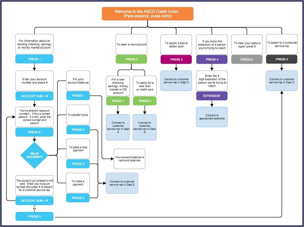 Flowchart Diagram Template Free