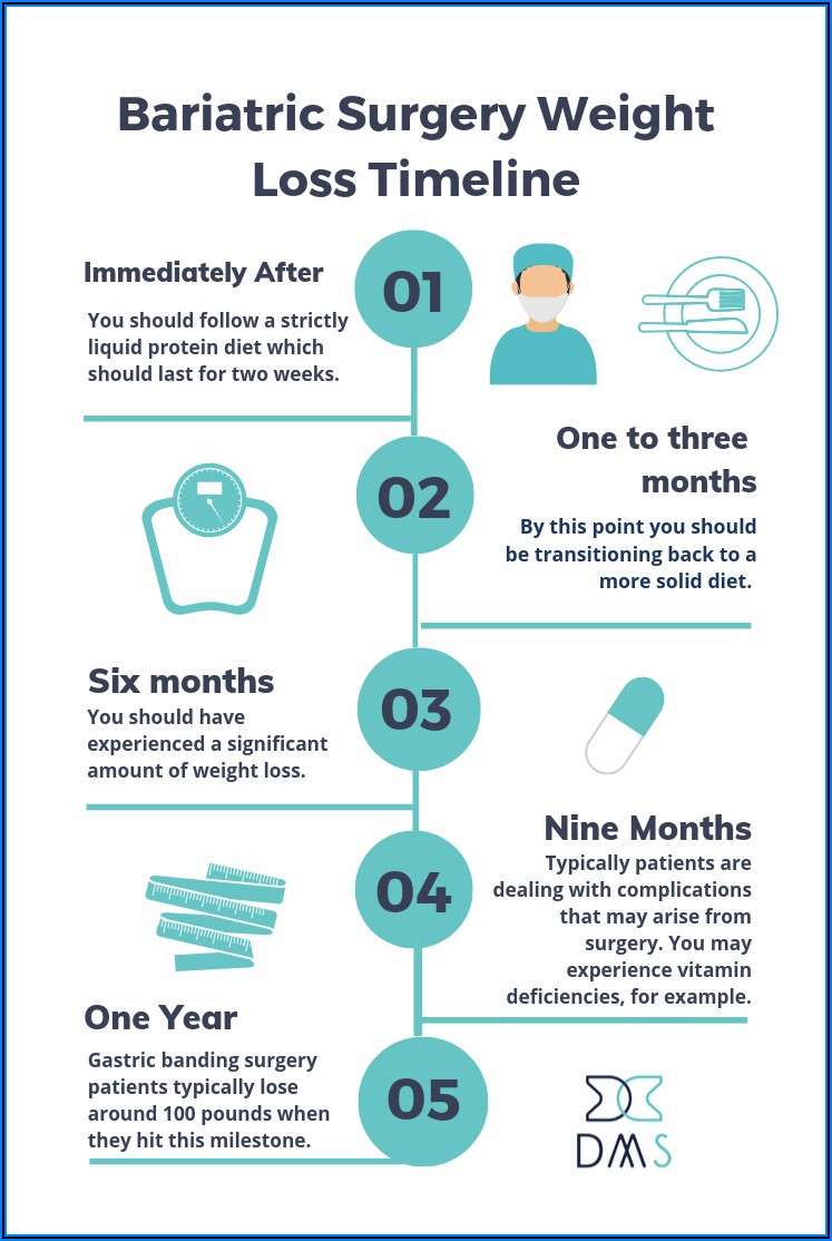Gastric Bypass Surgery Weight Loss Timeline