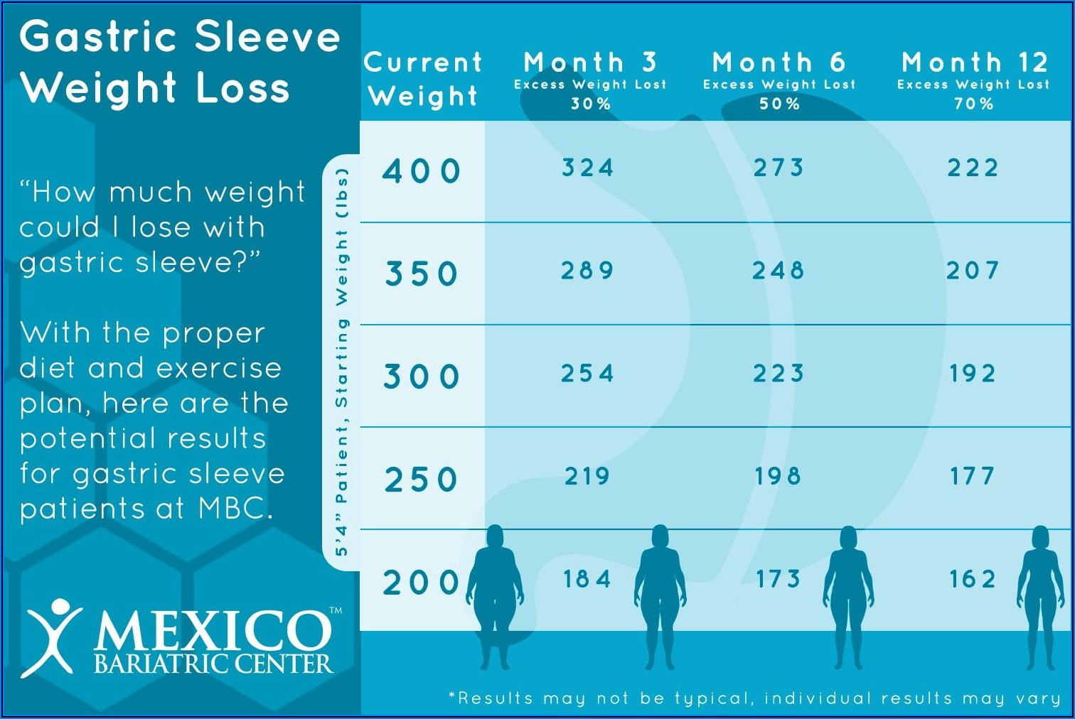 Gastric Bypass Weight Loss Timeline Calculator