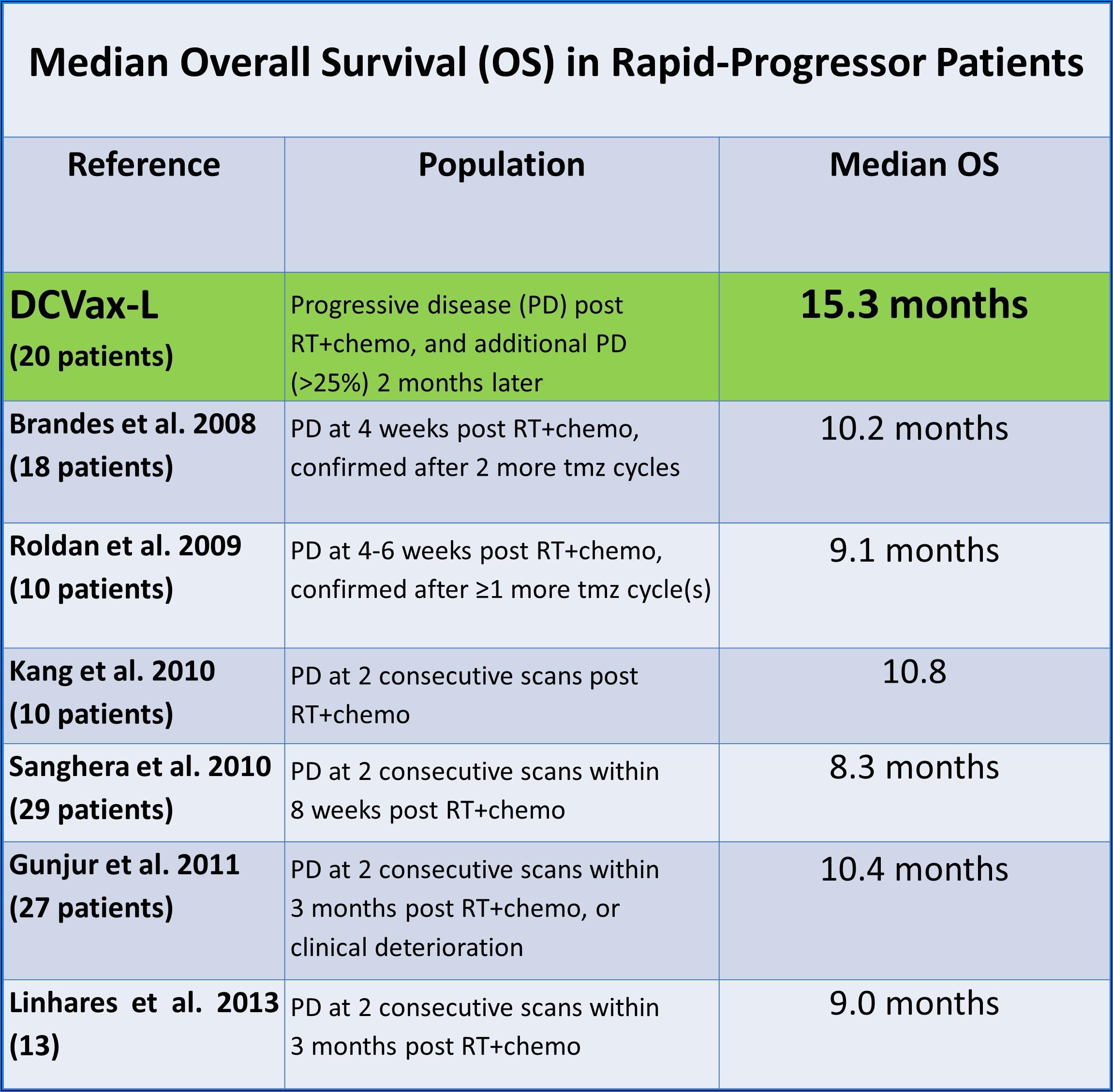 Glioblastoma End Stage Timeline