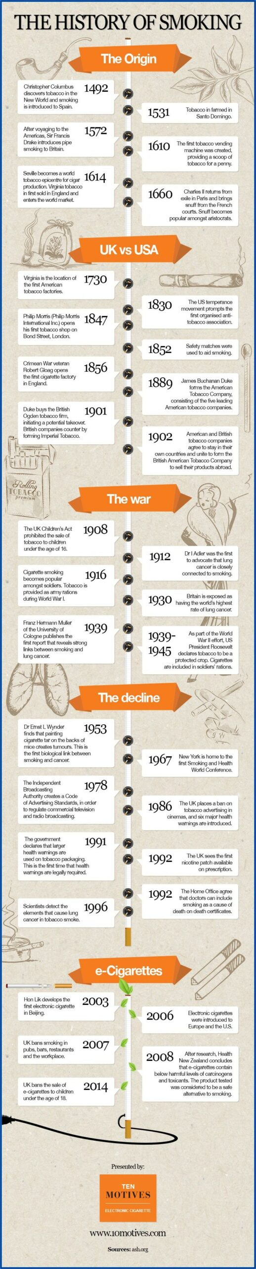 History Of Tobacco Control Timeline
