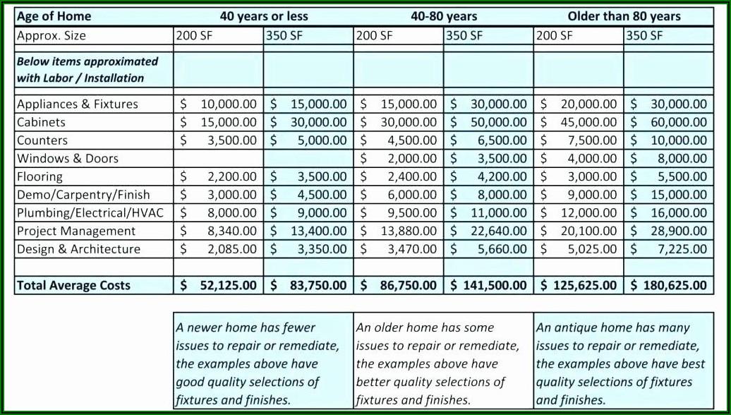 Home Renovation Invoice Template
