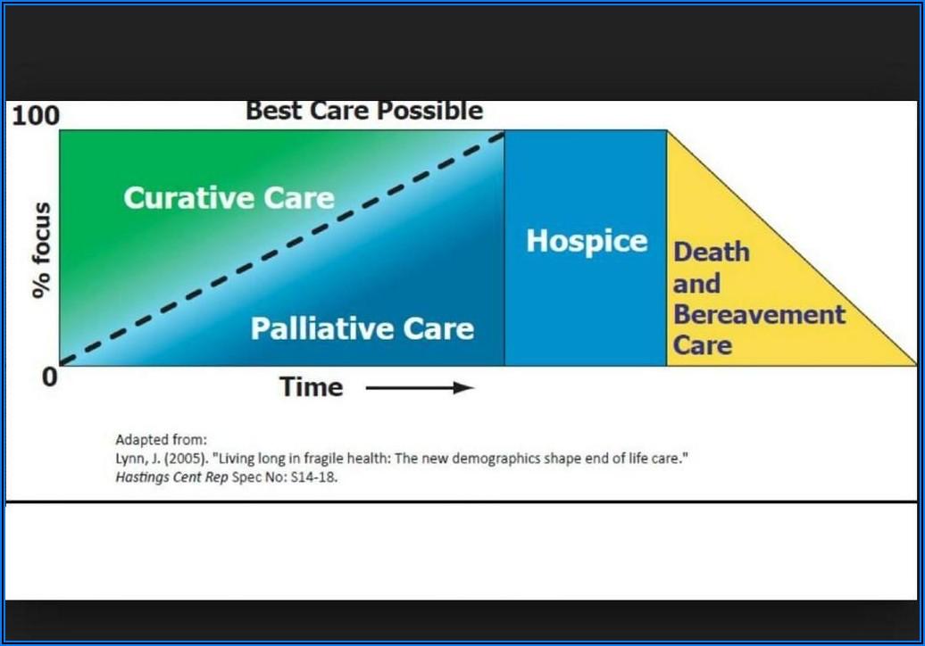 Hospice Timeline Death Cancer
