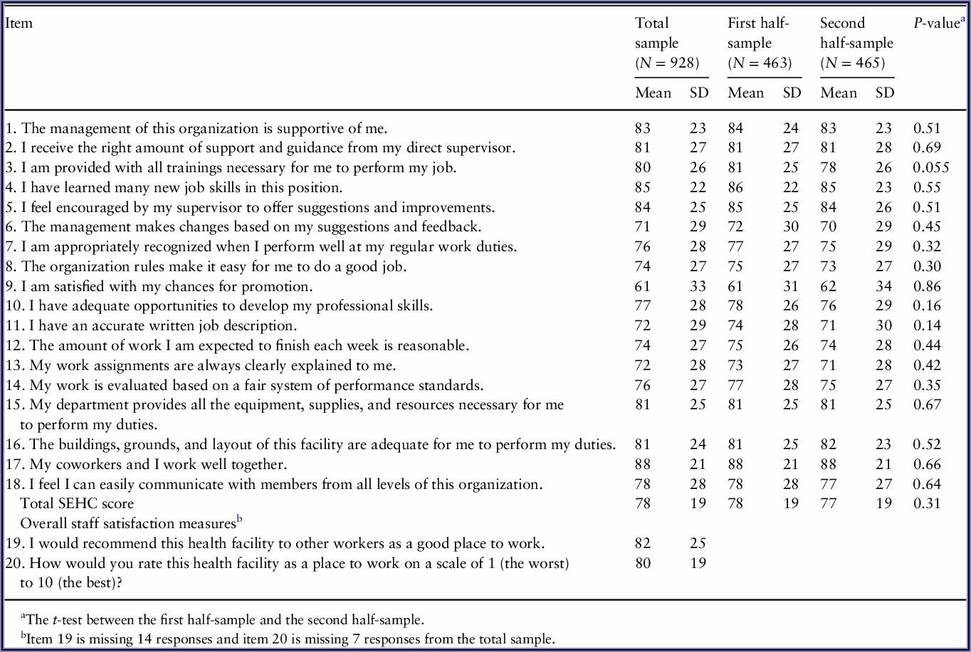 Hospital Staff Satisfaction Survey Questionnaire