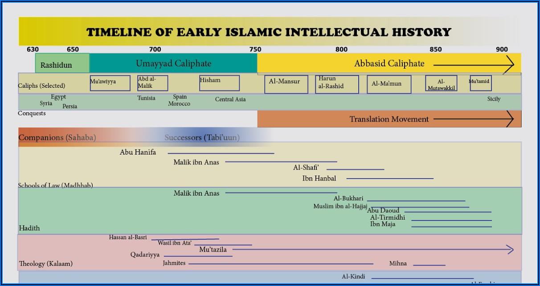 Islamic History Timeline Pdf