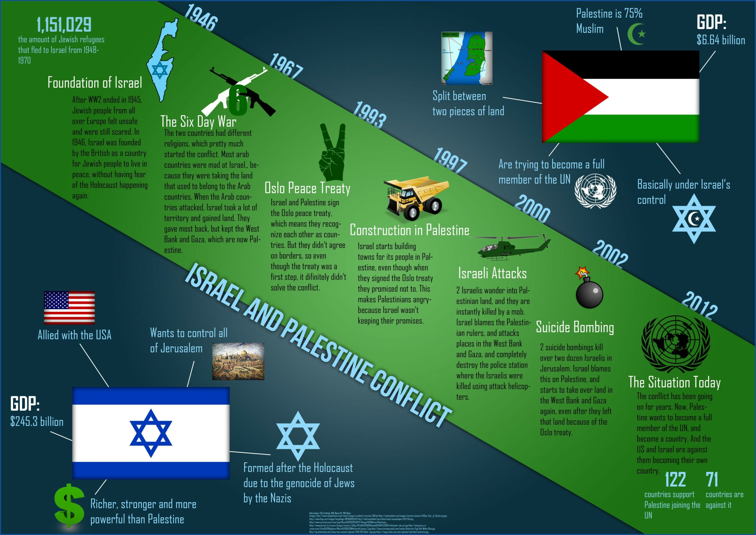 Israeli And Palestinian Conflict Timeline