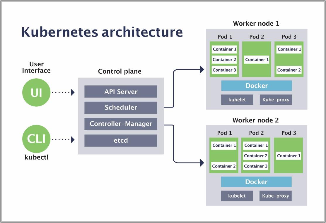 Kubernetes Architecture Diagram Example