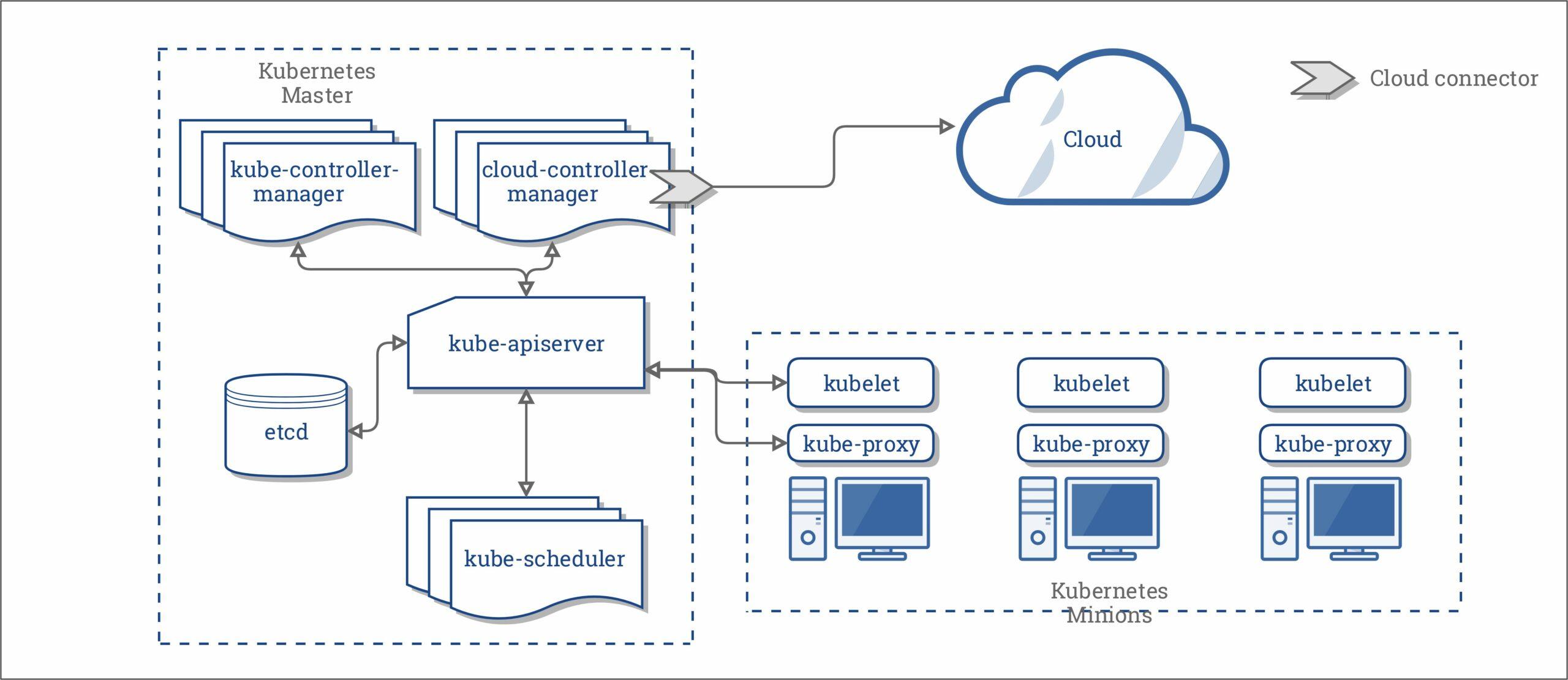 Kubernetes Architecture Diagram Tool