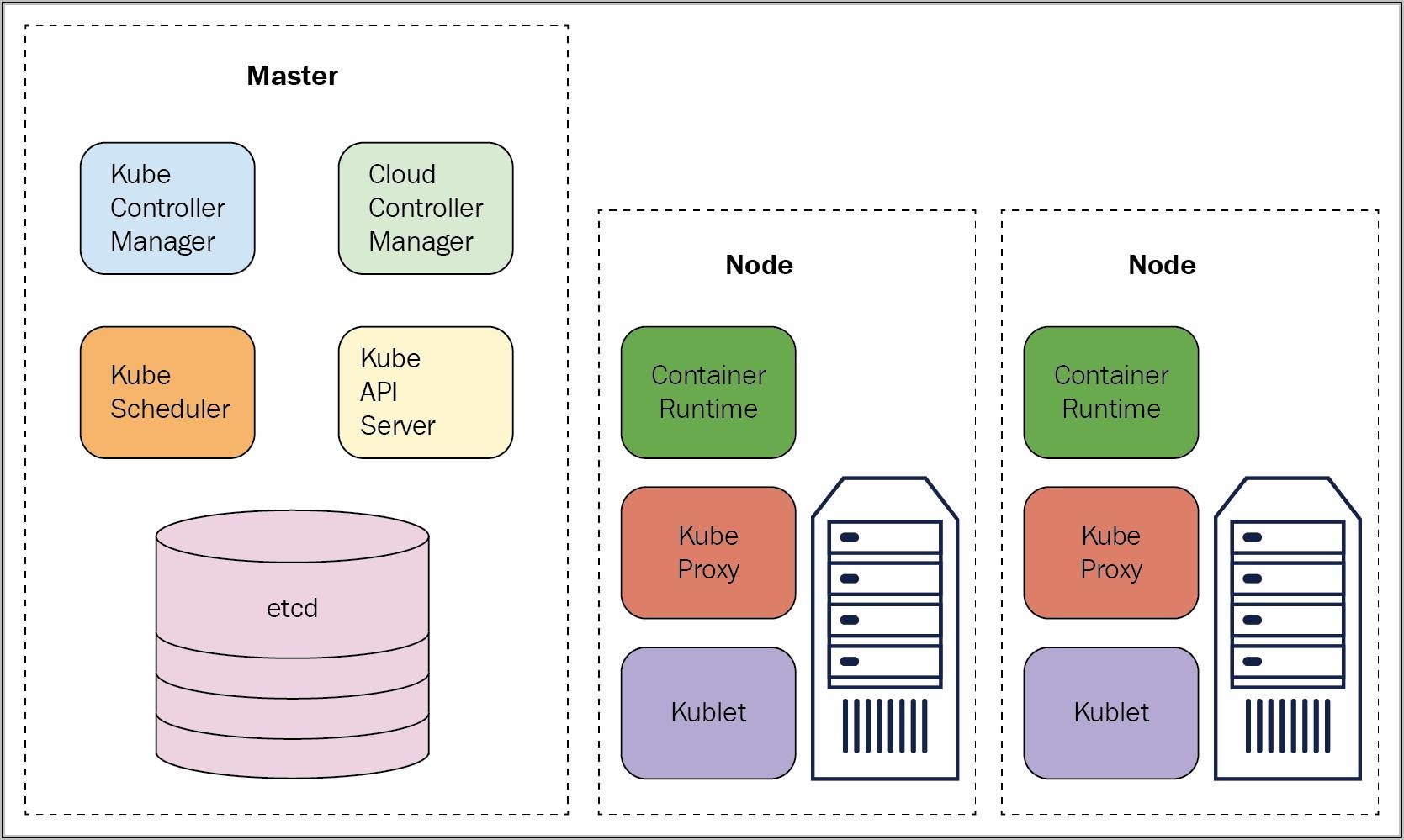 Kubernetes Deployment Architecture Diagram