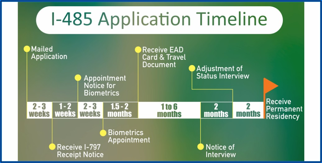 Marriage Based Green Card Timeline 2019