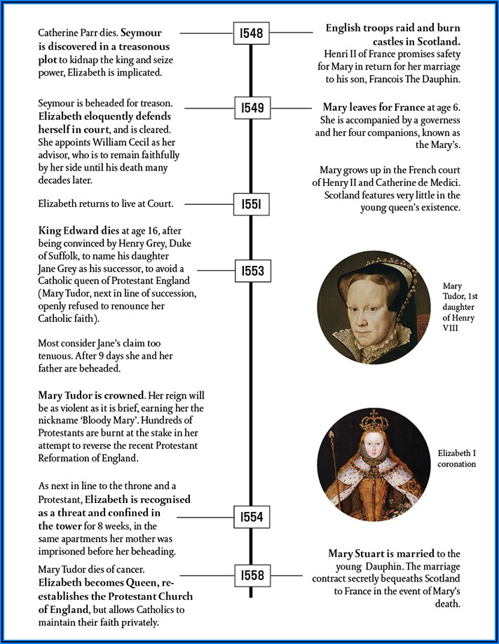 Mary Queen Of Scotland Timeline