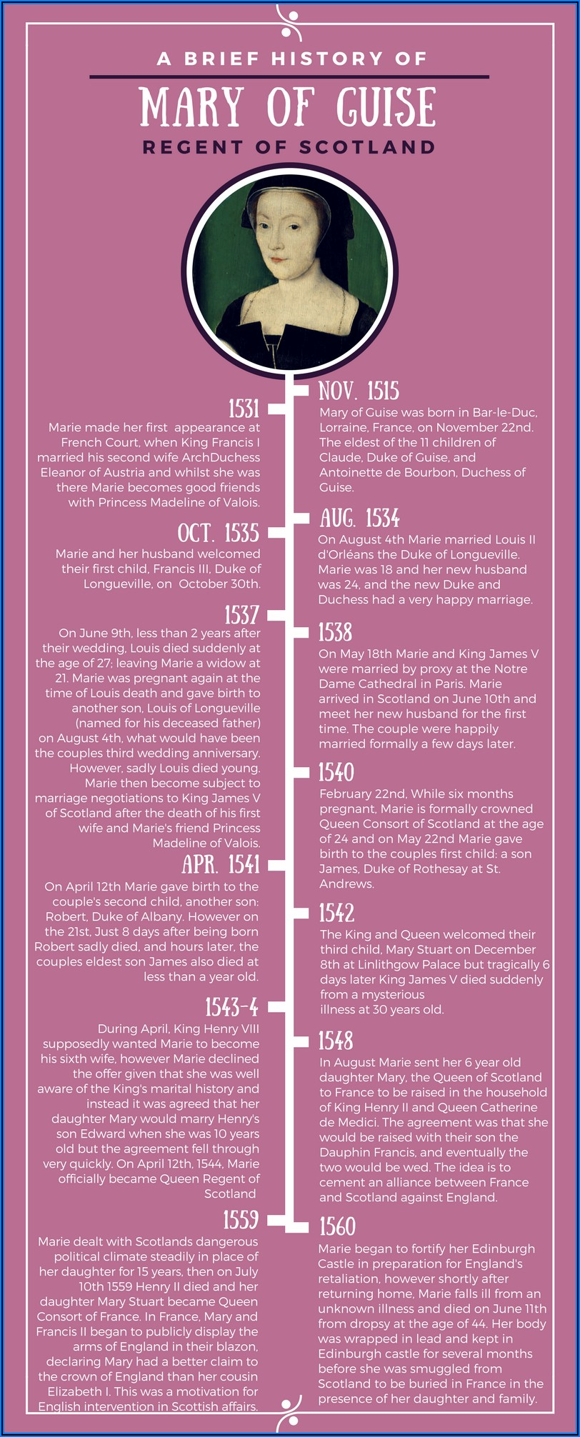 Mary Stuart Queen Of Scots Timeline