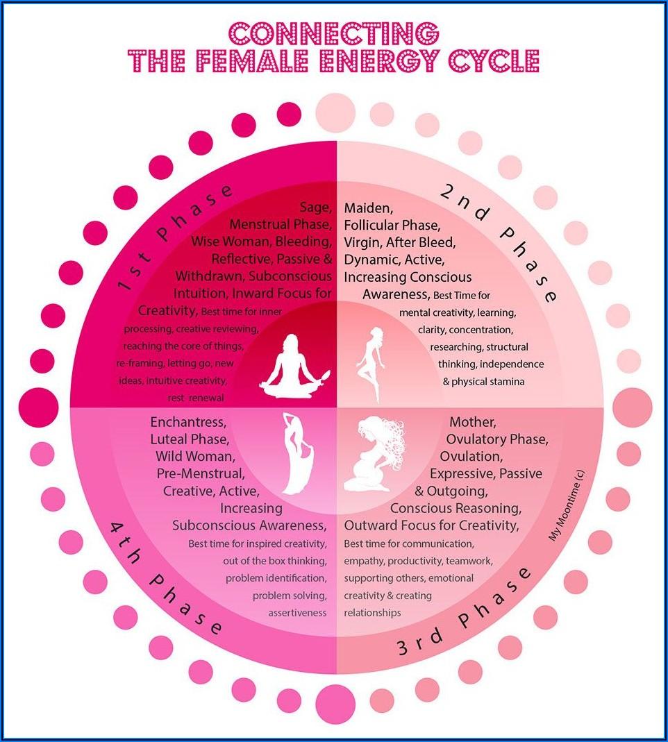 Menstrual Cycle Chart Symptoms