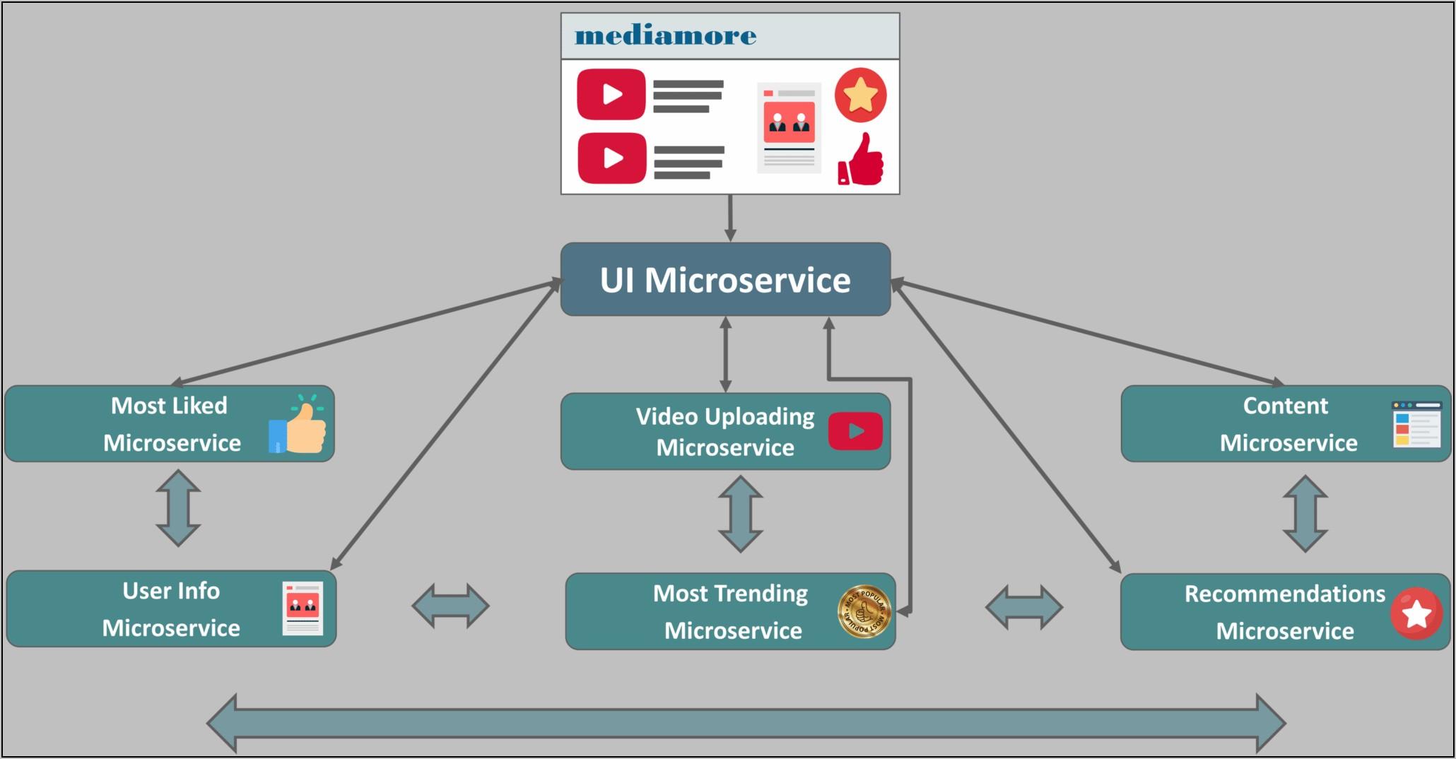 Microservice Architecture Diagram Example
