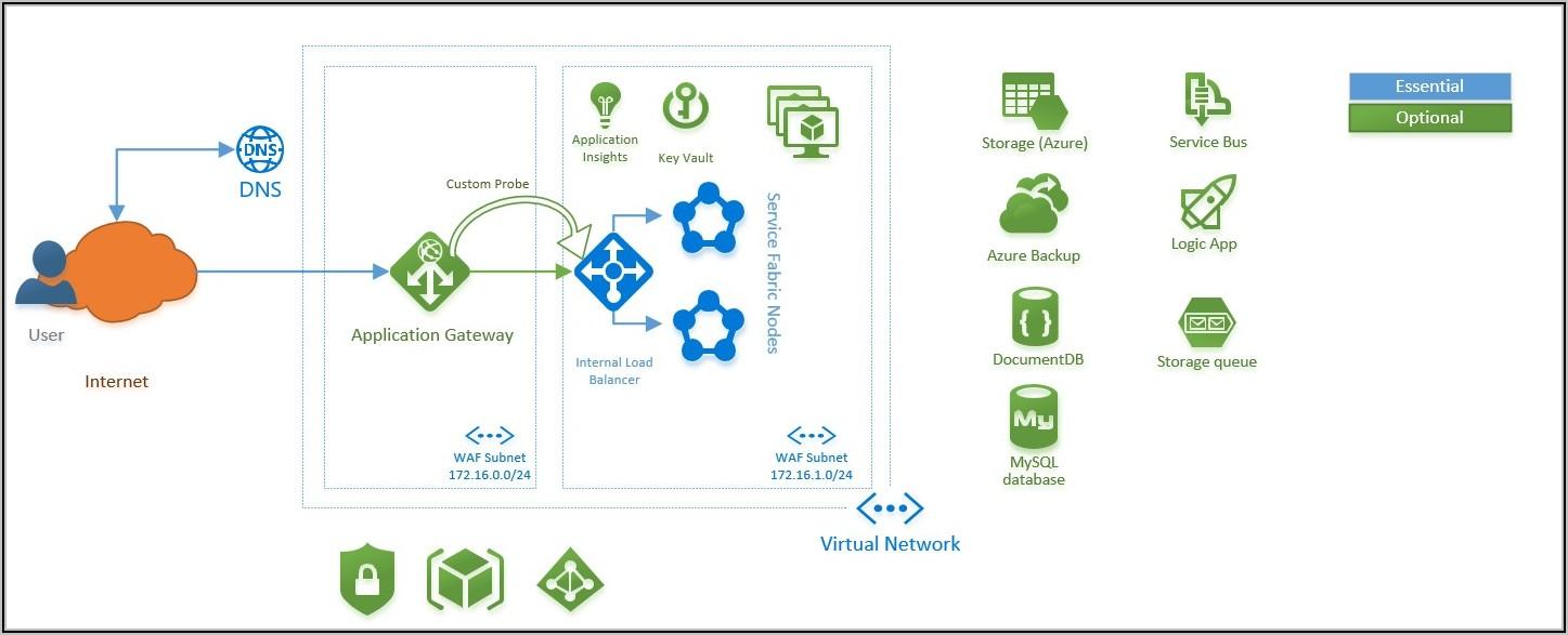 Microservices Architecture Diagram Microsoft