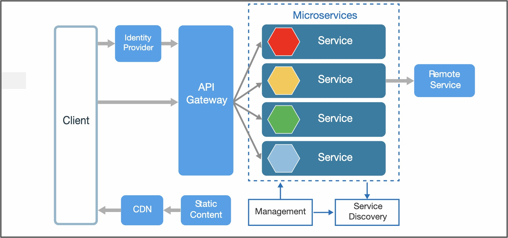 Microservices Architecture Diagram Ppt