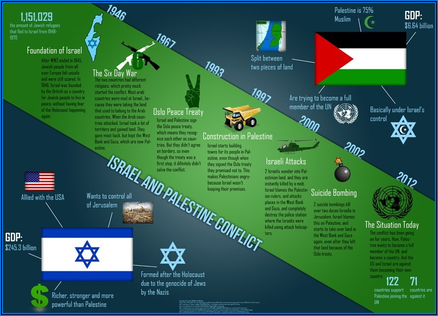 Palestine And Israel Conflict Timeline