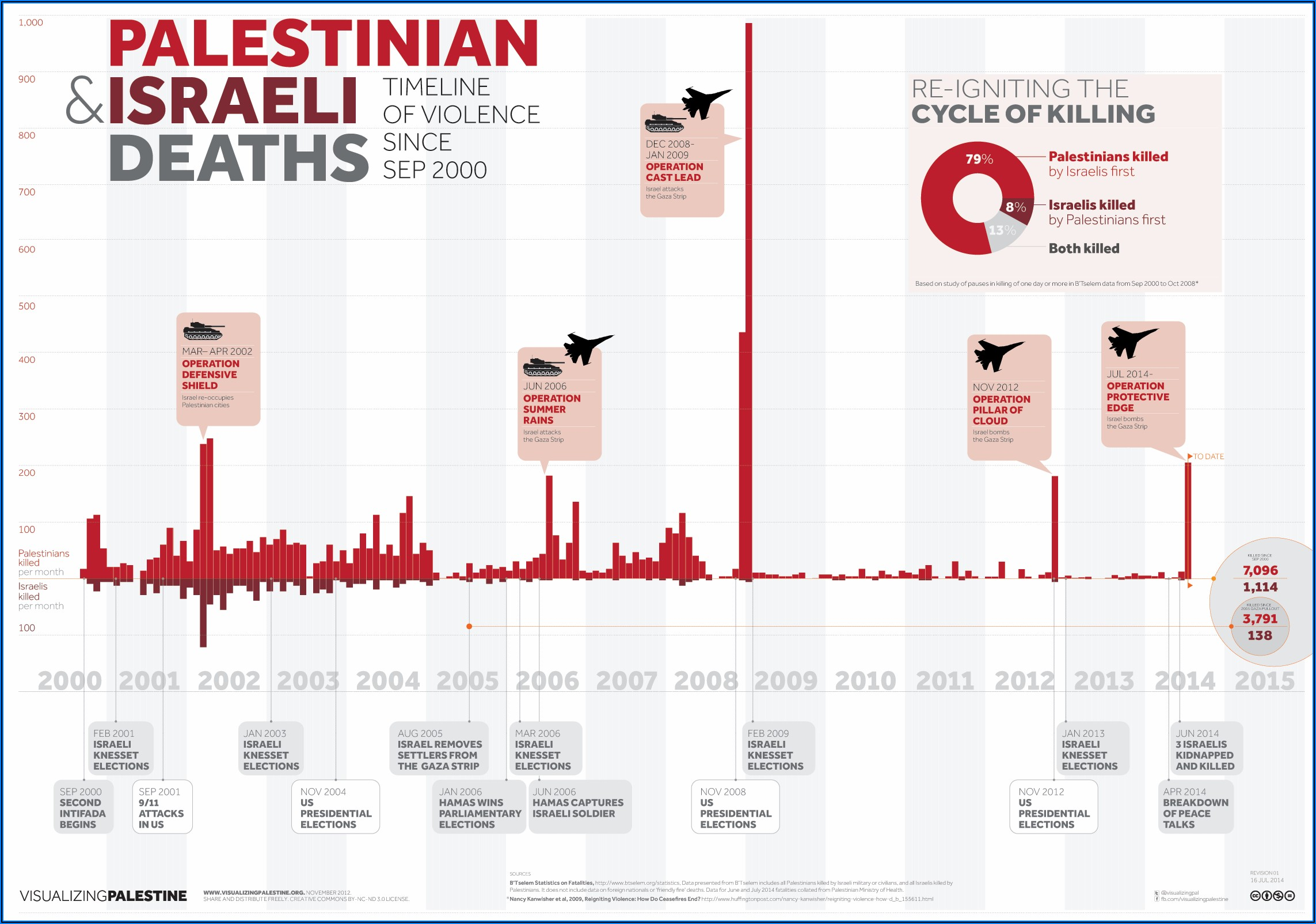 Palestine And Israeli Conflict Timeline