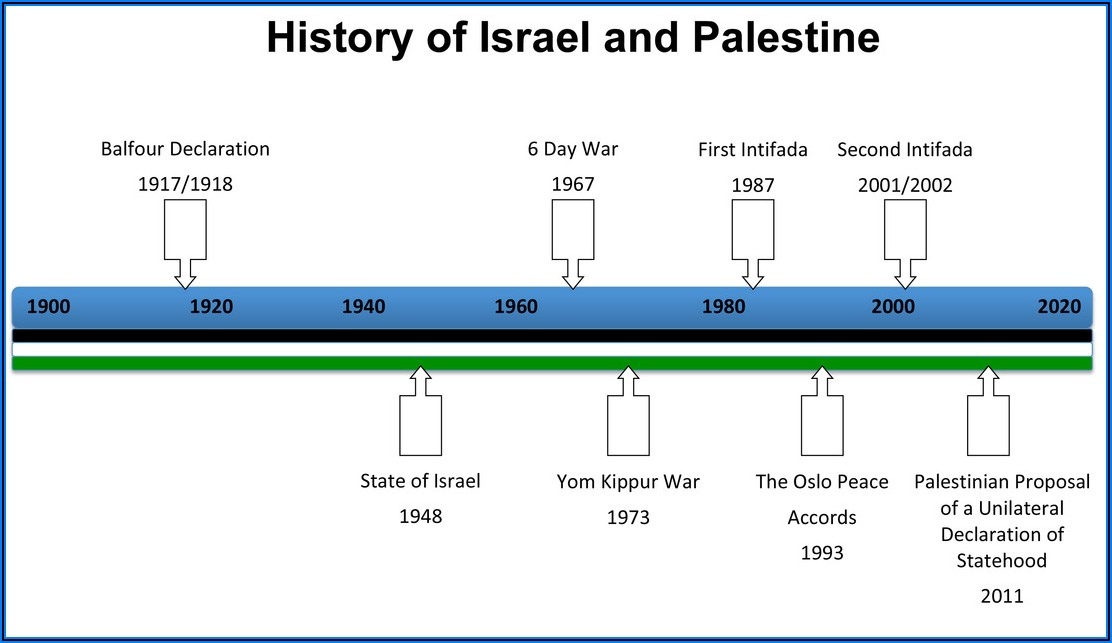 Palestinian And Israeli Conflict Timeline
