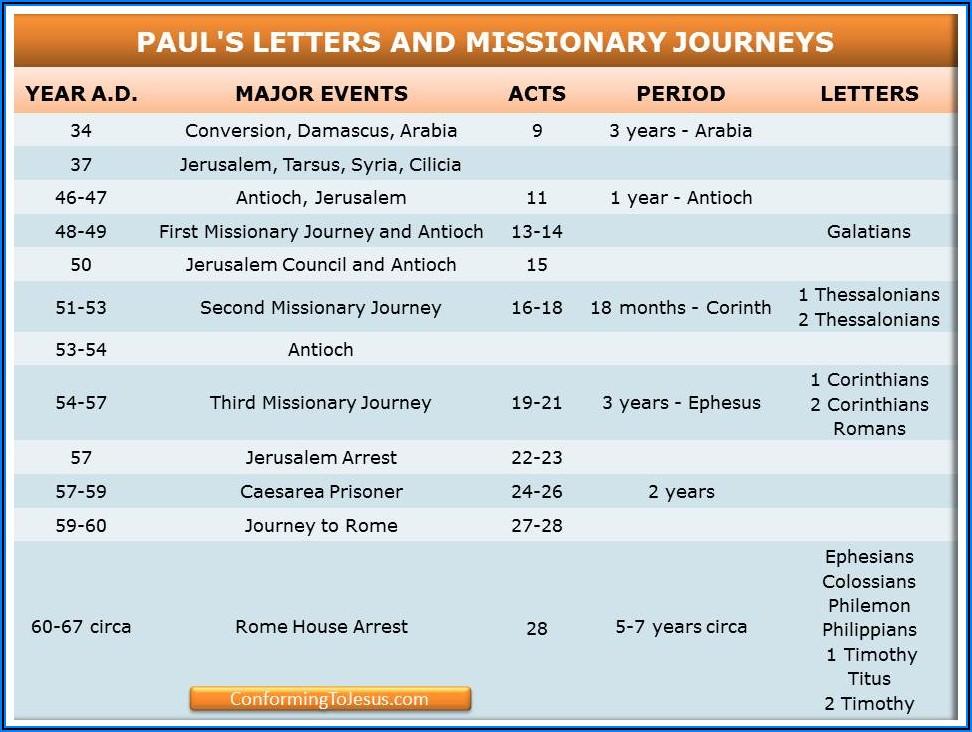 Paul's Missionary Journeys Timeline