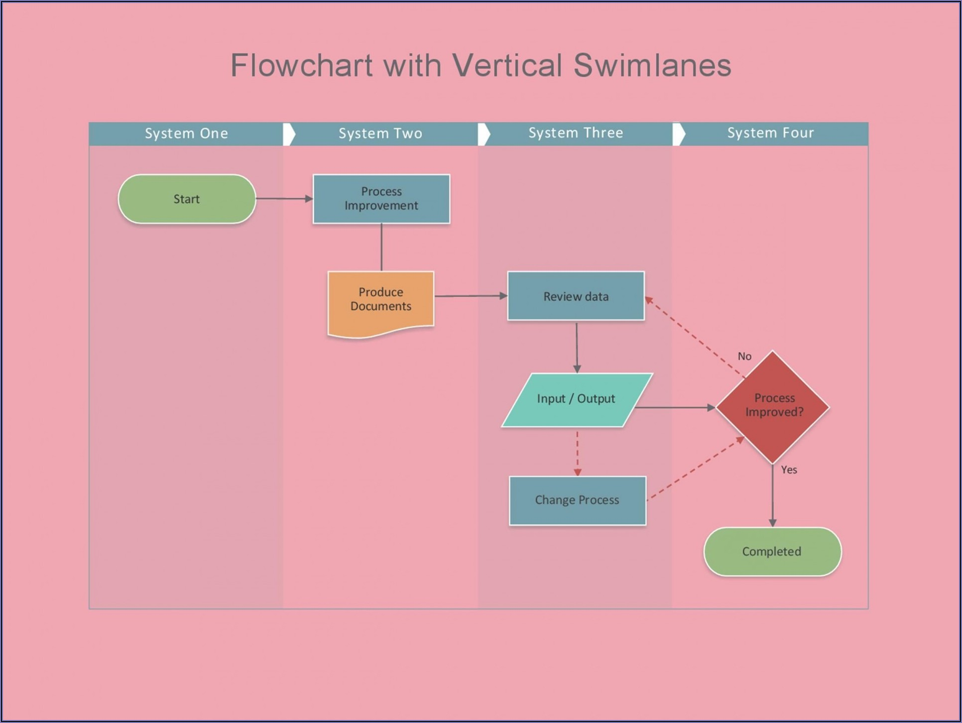 Process Flow Chart Template Excel Free Download