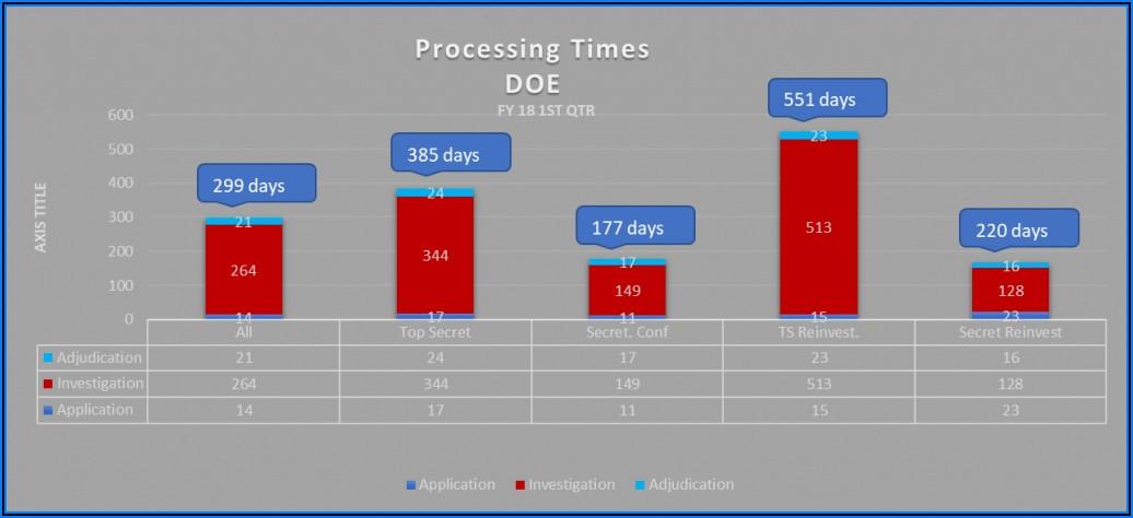 Security Clearance Adjudication Timeline 2018