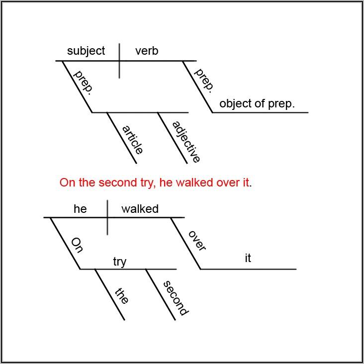 Sentence Diagrammer Tool Online